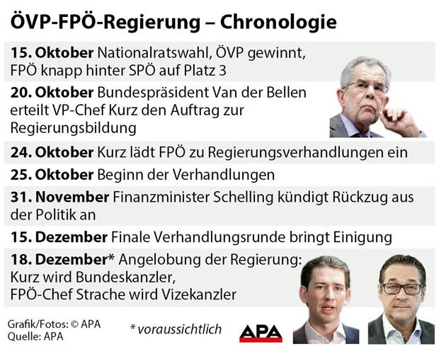 Chronologie Regierung