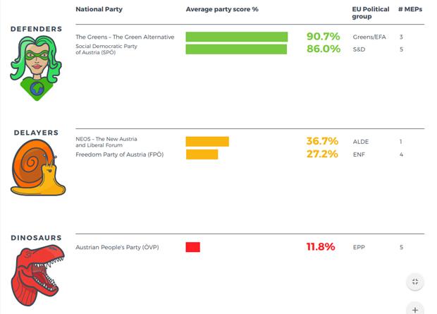 SPÖ Klimagrafik