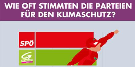 SPÖ kassiert Shitstorm wegen Klima-Grafik