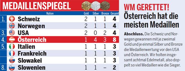 Medaillenspiegel WM 2018 Aare