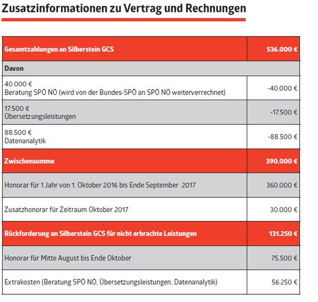 Causa Puller: SPÖ fordert Kurz-Rücktritt