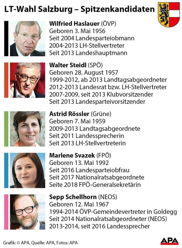 Spitzenkandidaten Salzburg Wahl