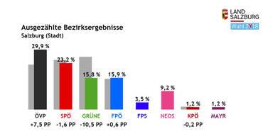 Stadt Ergebnis Landtagswahl