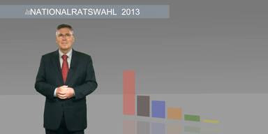 Die Analyse zur Nationalratswahl 2013