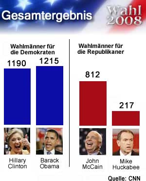 Wahl2008Wahlmänner3