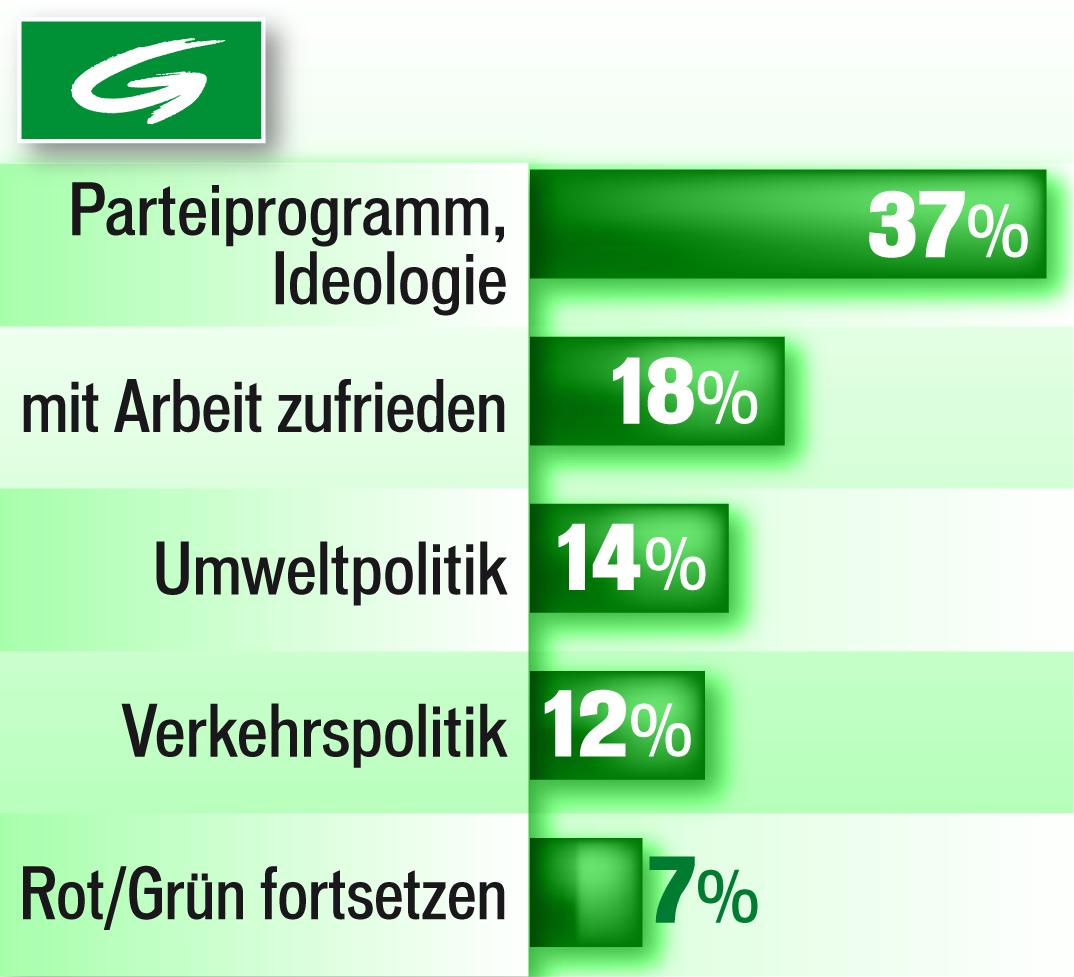 Wien 2015 Wahlmotiv Grünen
