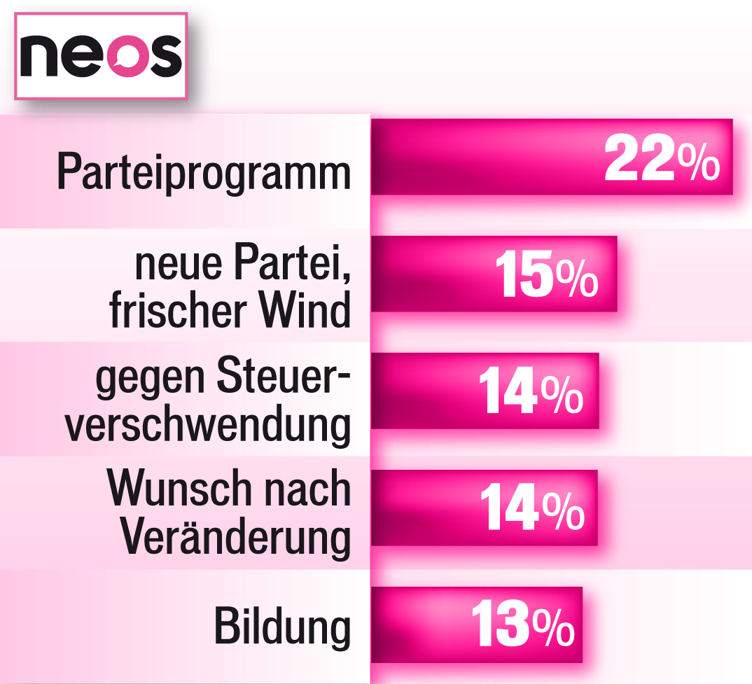 Wien 2015 Wahlmotiv Neos