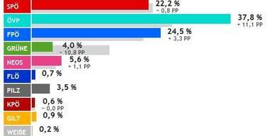 Vorläufiges Endergebnis der Nationalratswahl 2017 in Salzburg