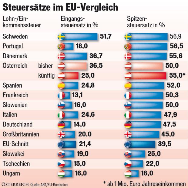 _EU_Steuersaetze.jpg