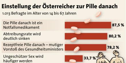 Pille danach: Mehrheit für rezeptfreie Zulassung