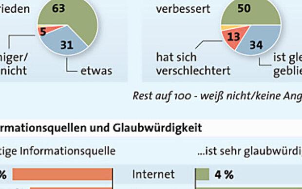 Österreicher mit Gesundheitssystem zufrieden