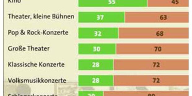 Österreicher sind die Kulturmuffel der EU