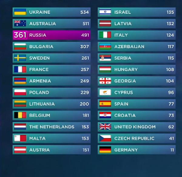 Eurovision Song Contest 2016: Alle Bilder