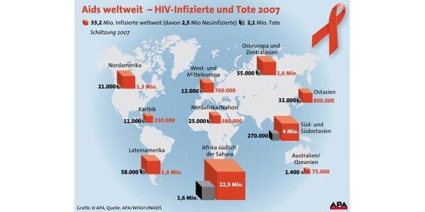 Über zwei Millionen Aids-Tote jährlich