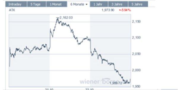 AUA-Aktien schießen hinauf