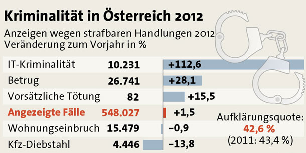 Anzeigenstatistik 2012 GRAFIK