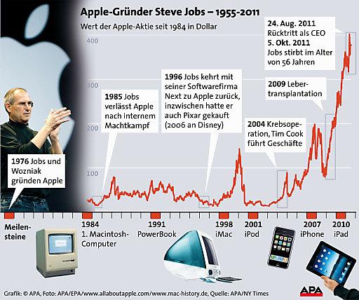 Apple Aktienkurs Heute