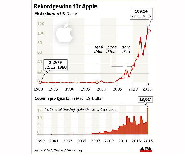 apple_grafik_rekordgewinn_2.jpg
