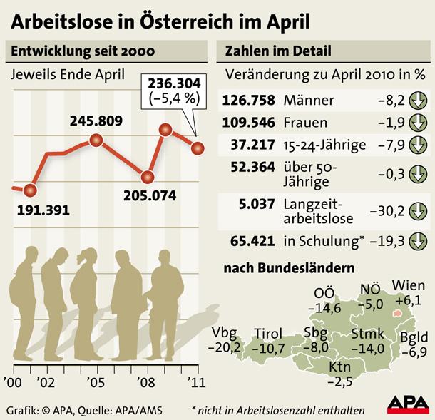 Arbeitslosigkeit April 2011