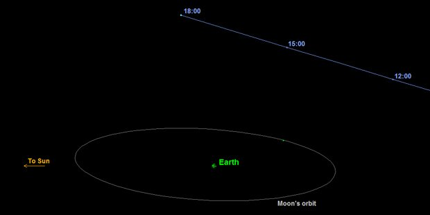 Halloween: Asteroid fliegt an Erde vorbei