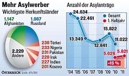 asylwerber_grafik.jpg