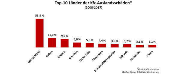 auslandsunfaelle-ranking-20.jpg