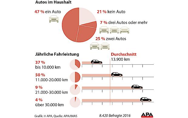 auto umfrage grafik haushalt.jpg