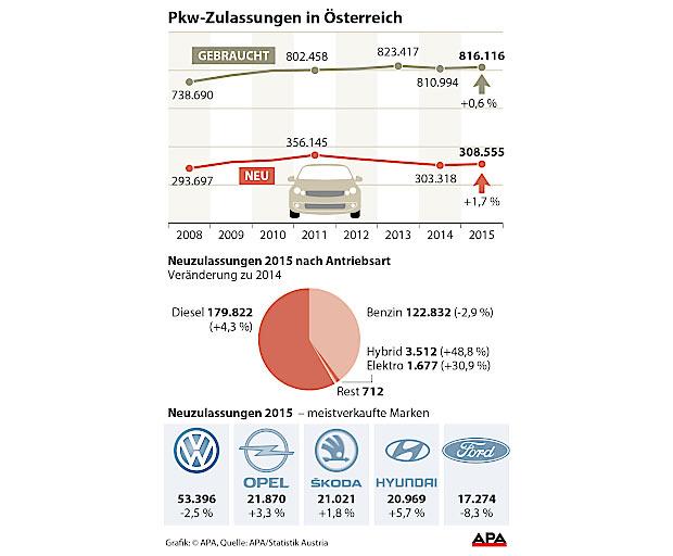 autoverkaeufe_2015_austria_.jpg