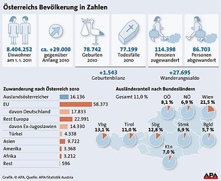 Bevölkerung 2011
