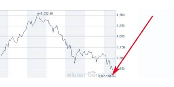 Massive Verluste an der Wall-Street