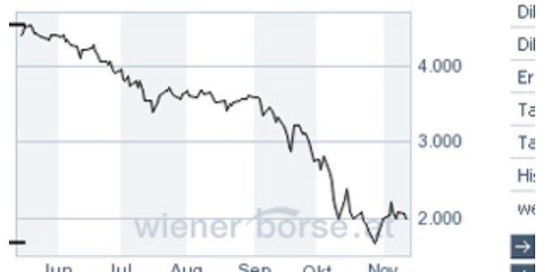 ATX fällt erneut fast fünf Prozent
