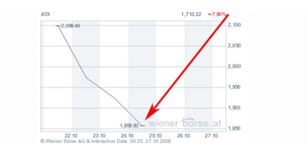 Wiener Börse schließt mit massivem Minus
