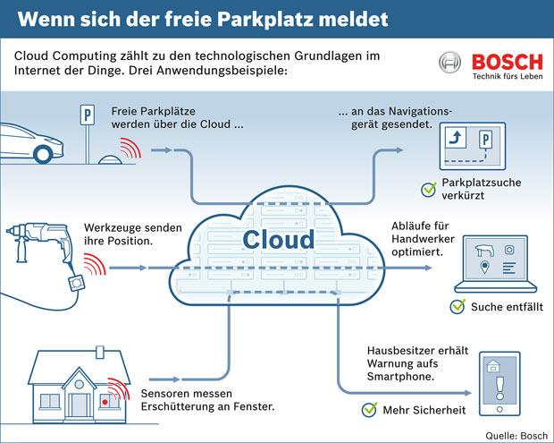 bosch_iot_cloud_grafik.jpg