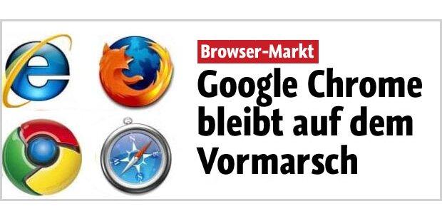 Chrome gewinnt -Internet Explorer verliert