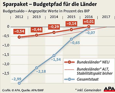 Stabilitätspakt Grafik