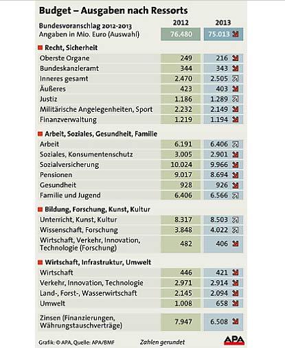 Budget 2013 GRAFIK
