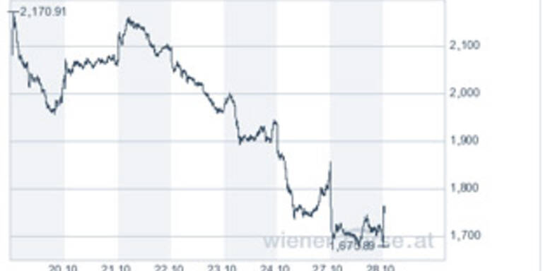 Wiener Börse mit fester Tendenz