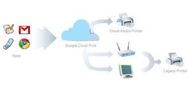 Direktes Drucken aus der Cloud