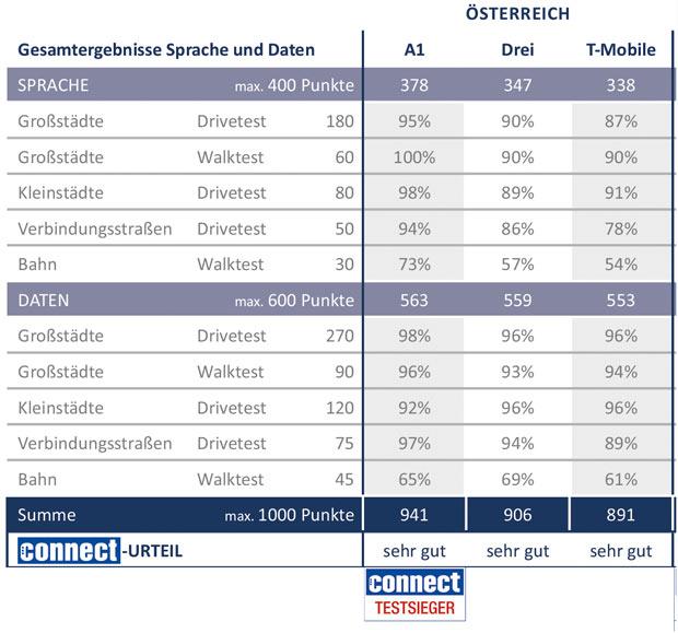 connect-netztest-2017-2018-.jpg