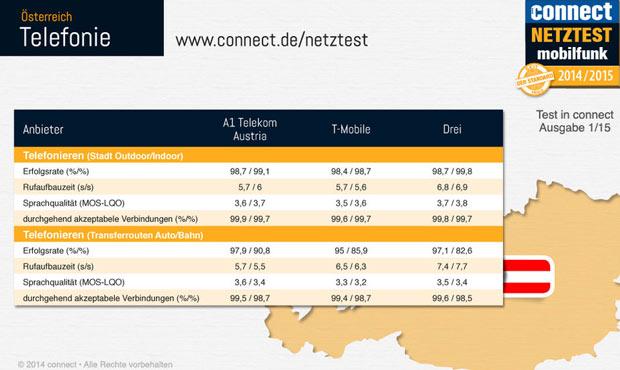 connect_netztest_2015_tel.jpg