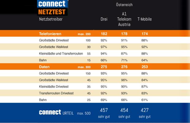 connect_netztest_infografik_2015_dach.jpg