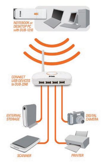 d-link-wireless-hub