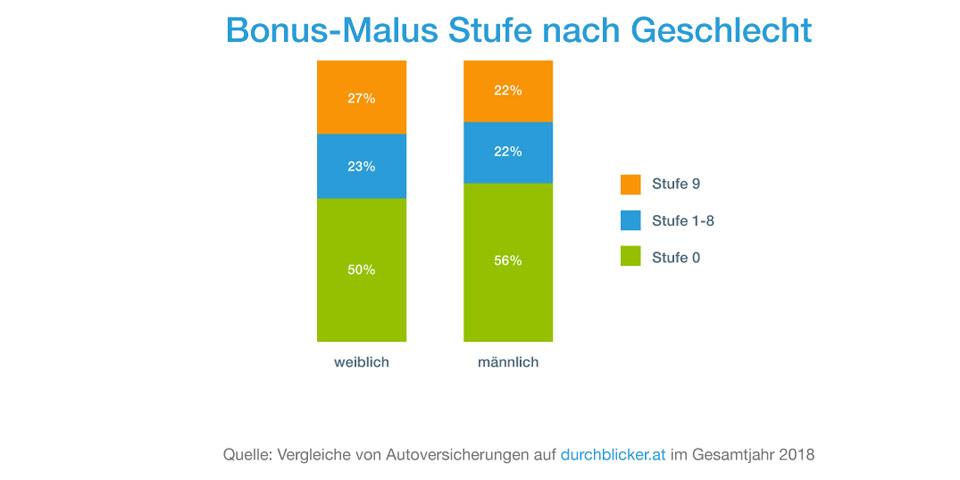 db_Bonus-Malus-Stufe-nach-G.jpg
