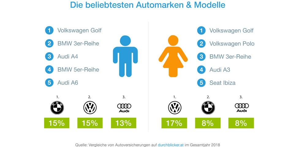 db_Die-beliebtesten-Automar.jpg