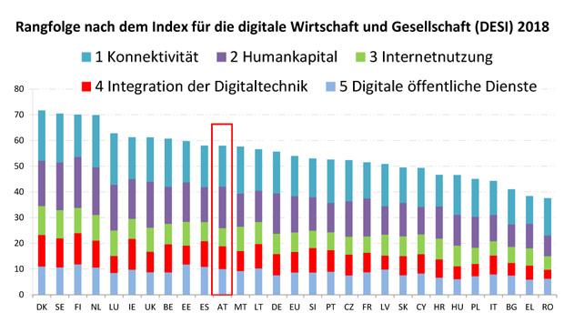Index für die digitale Wirtschaft und Gesellschaft 2018
