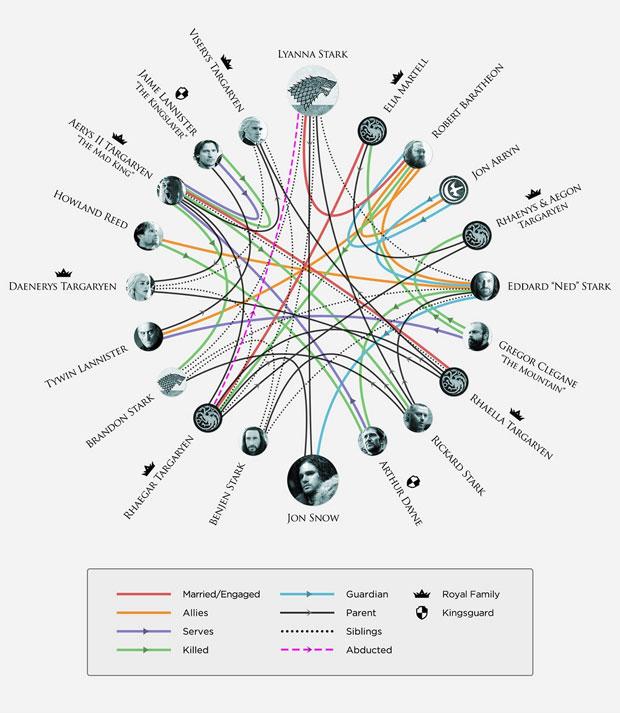 Game of Thrones: Beziehungs-Grafik