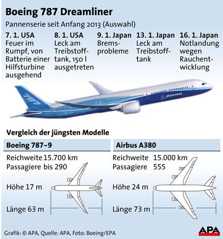 Dreamliner GRAFIK