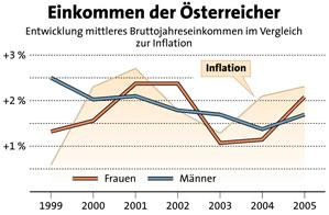 einkommen_inflation_rh