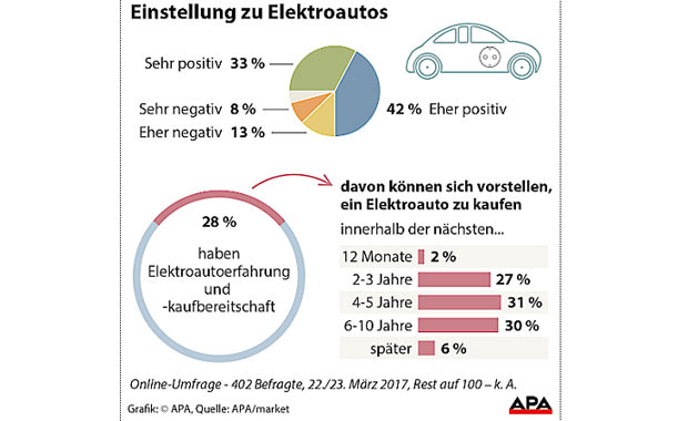 elektroautos-grafik-kauf-um.jpg