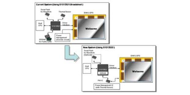 Spezial-Chip für E-Paper-Anwendungen
